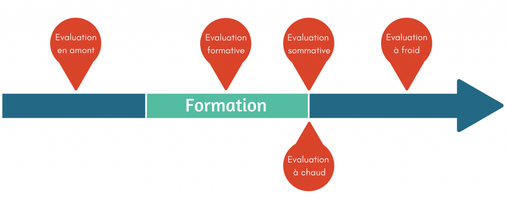 infographie évaluations en formation continue